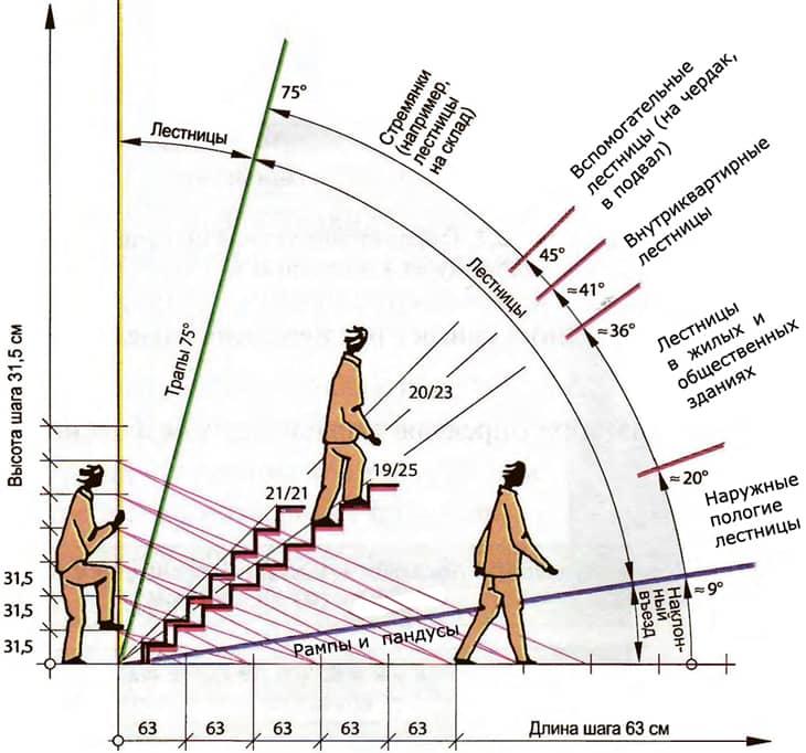Как самостоятельно рассчитать угол наклона лестницы